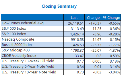 Closing Summary June 17
