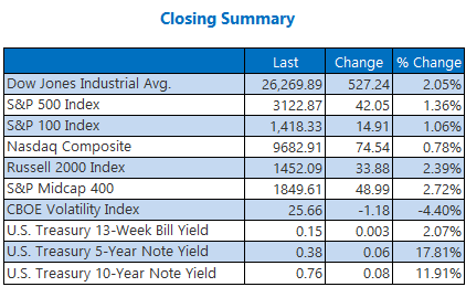 Closing Summary June 3