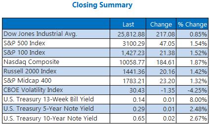 Closing Summary June 30