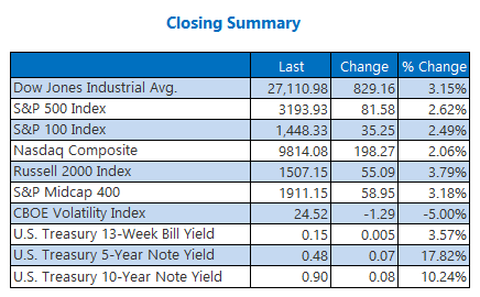 Closing Summary June 5