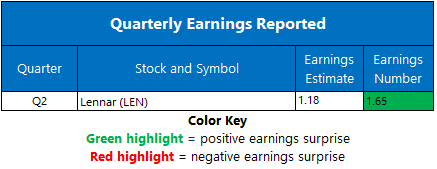 Earnings June 16
