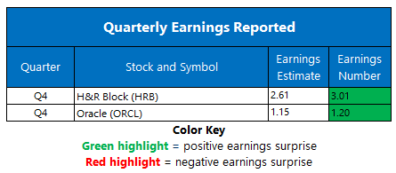 Earnings June 17