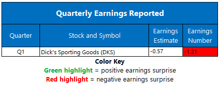 Earnings June 2