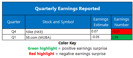Earnings June 26