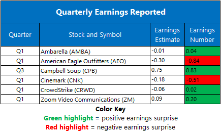 Earnings June 3