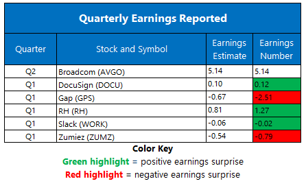 Earnings June 5