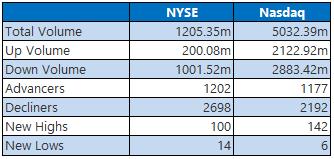 NYSE Nasdaq June 10