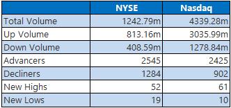 NYSE Nasdaq June 15