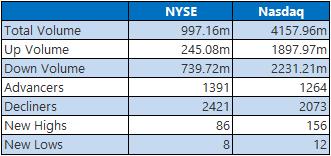NYSE Nasdaq June 17