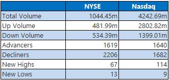 NYSE Nasdaq June 18