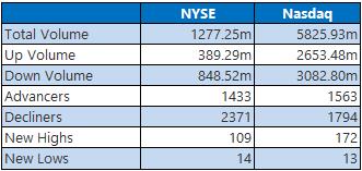 NYSE Nasdaq June 19