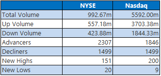 NYSE Nasdaq June 23