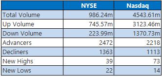 NYSE Nasdaq June 25
