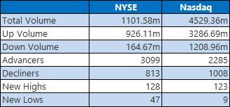 NYSE Nasdaq June 3
