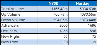 NYSE Nasdaq June 4