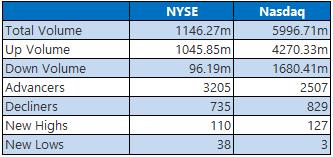 NYSE Nasdaq June 8