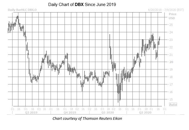 DBX Jun 19