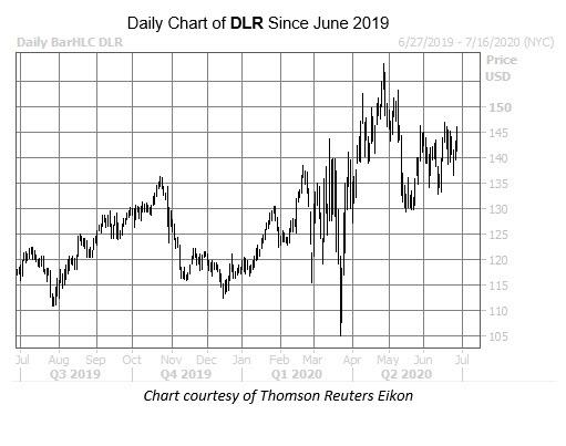 WKALT DLR Chart Jun 26