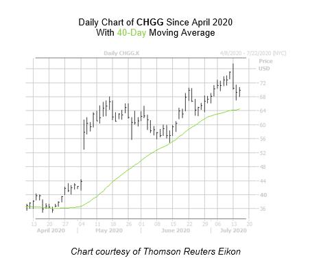 CHGG Chart July 15
