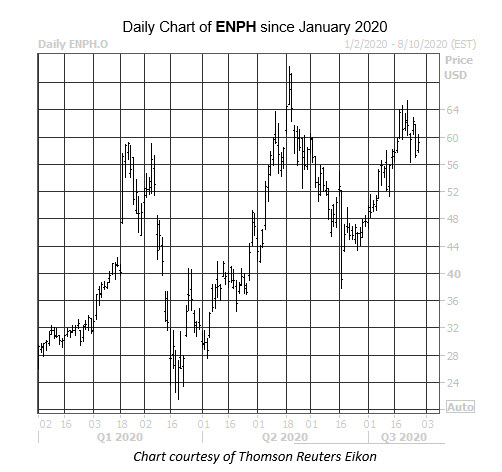 Daily Stock Chart ENPH