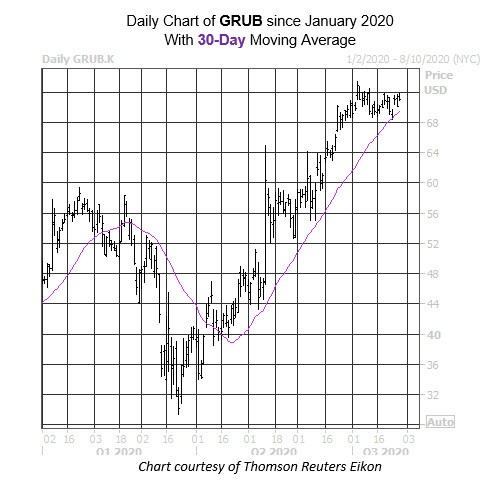 Daily Stock Chart GRUB