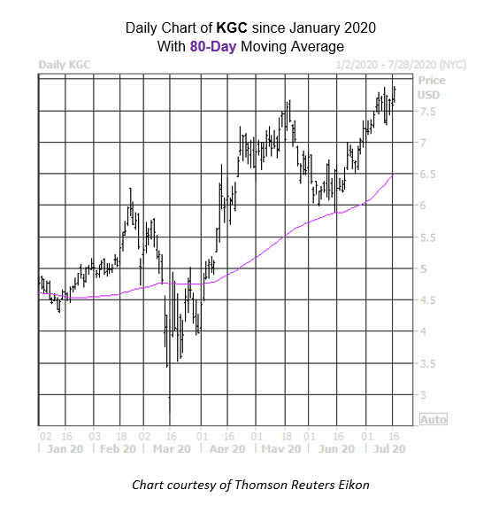 Daily Stock Chart KGC