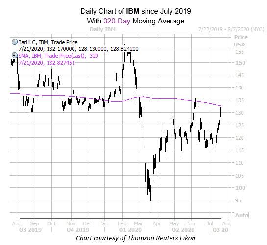 IBM July 21