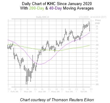 KHC Chart 2 July 30
