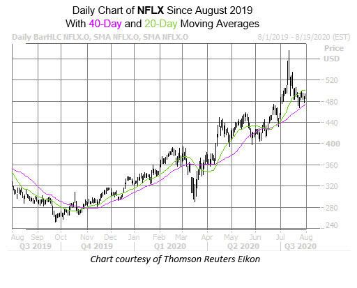 NFLX Chart July 31