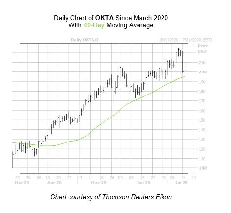 OKTA Chart July 14