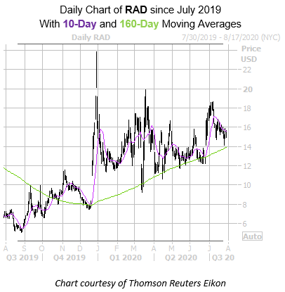 RAD with 10 and 160 MA new