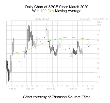 SPCE Chart July 9
