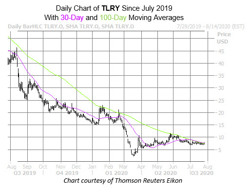 TLRY July 28