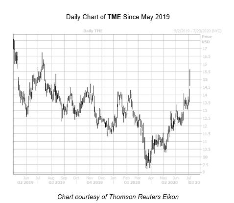 TME Chart July 6