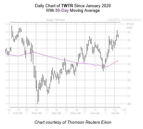 TWTR Chart July 22