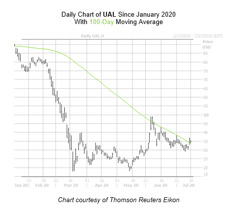 UAL Chart July 16