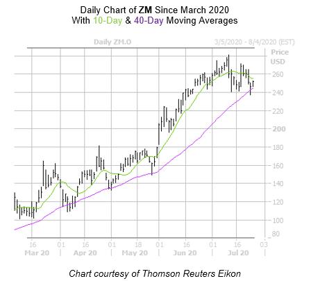 ZM Chart 2 July 27