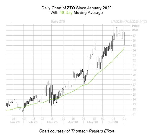 ZTO Chart 2 July 6