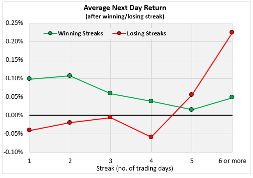 Average Next Day Return Chart