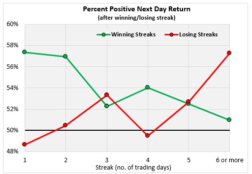 Percent Positive Next Day Return