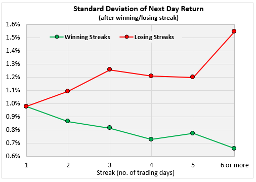 Standard Deviation of Next Day Return Chart