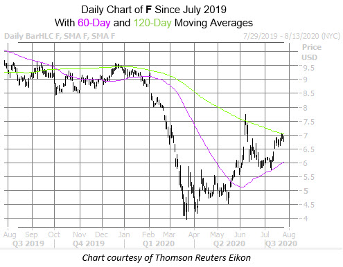 Ford Chart July 27