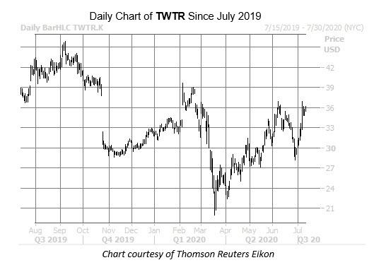 TWTR July 13