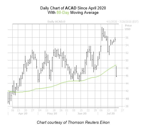 ACAD Chart July 21