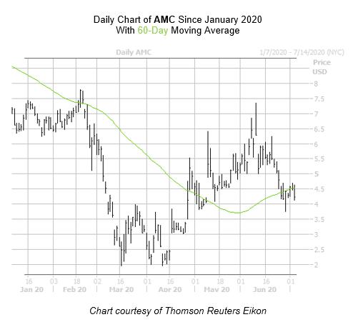AMC Chart July 6