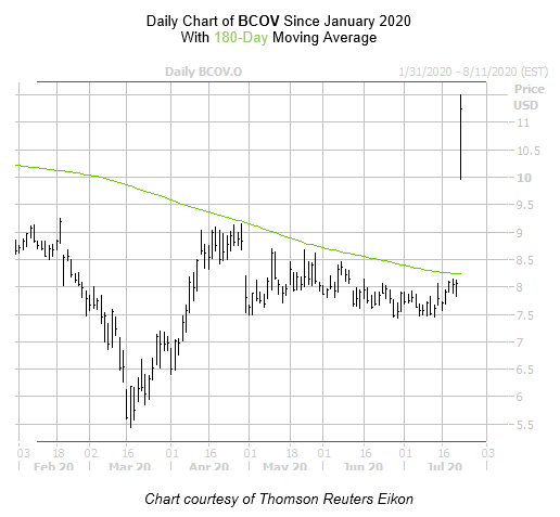 BCOV Chart 2 July 23