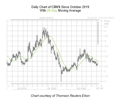 CRVS Chart 2 July 7