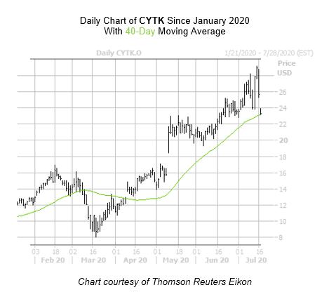 CYTK Chart July 17