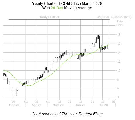 ECOM Chart July 24