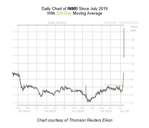 INMB Chart July 14